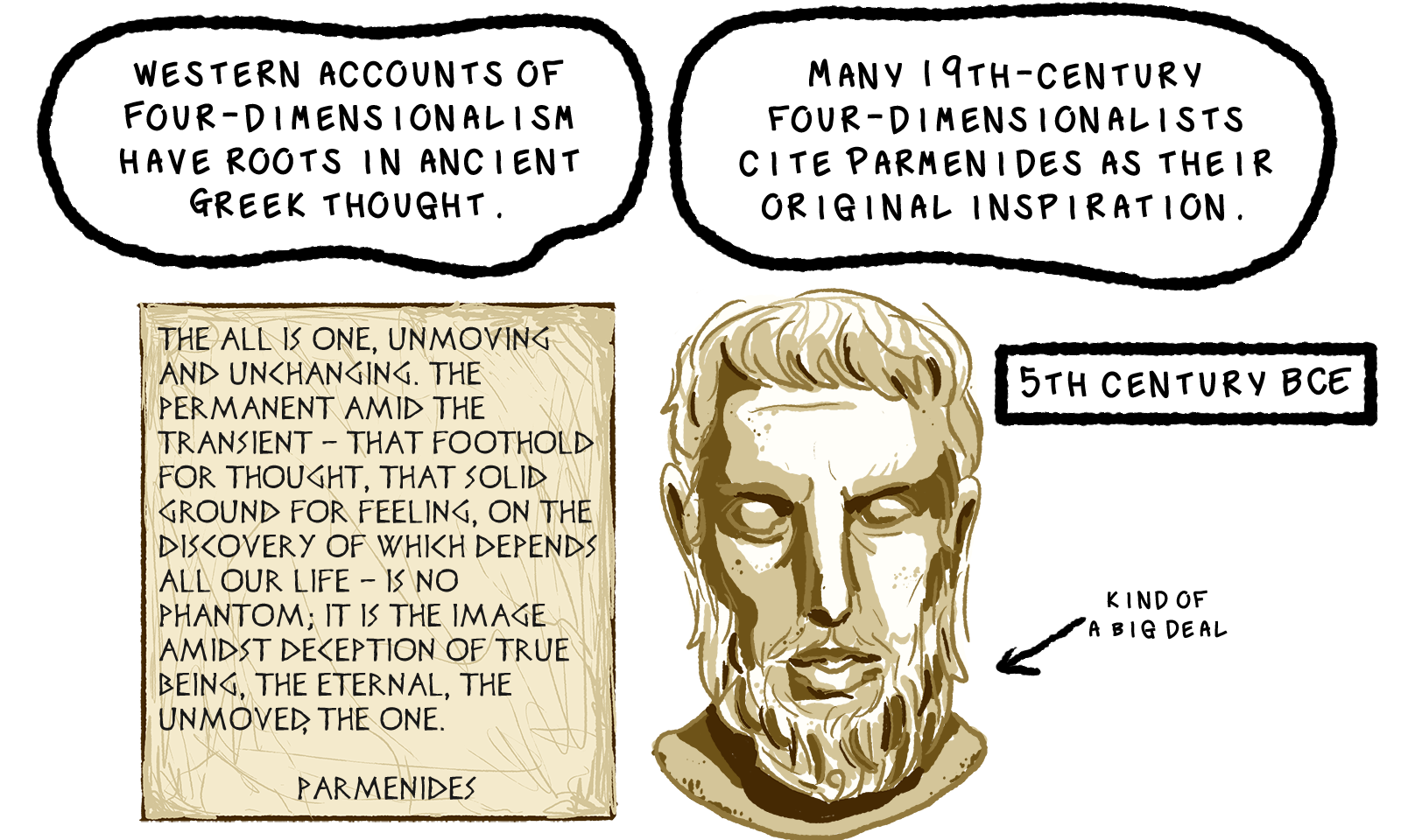 A text box reads, Western accounts of four-dimensionalism have roots in ancient greek thought. Many 19th-century four-dimensionalists cite Parmenides as their original inspiration. Pictured is a drawing of a bust of Parmenides, with the caption 5th century BCE. An arrow points at him, reading in small text, kind of a big deal. To his left we see a stone tablet that is inscribed with Greek-looking lettering. This reads, The all is one, unmoving and unchanging. The permanent amid the transient - that foothold for thought, that solid ground for feeling, on the discovery of which depends all our life - is no phantom; it is the image amidst deception of true being, the eternal, the unmoved, the one. The quote is attributed to Parmenides.