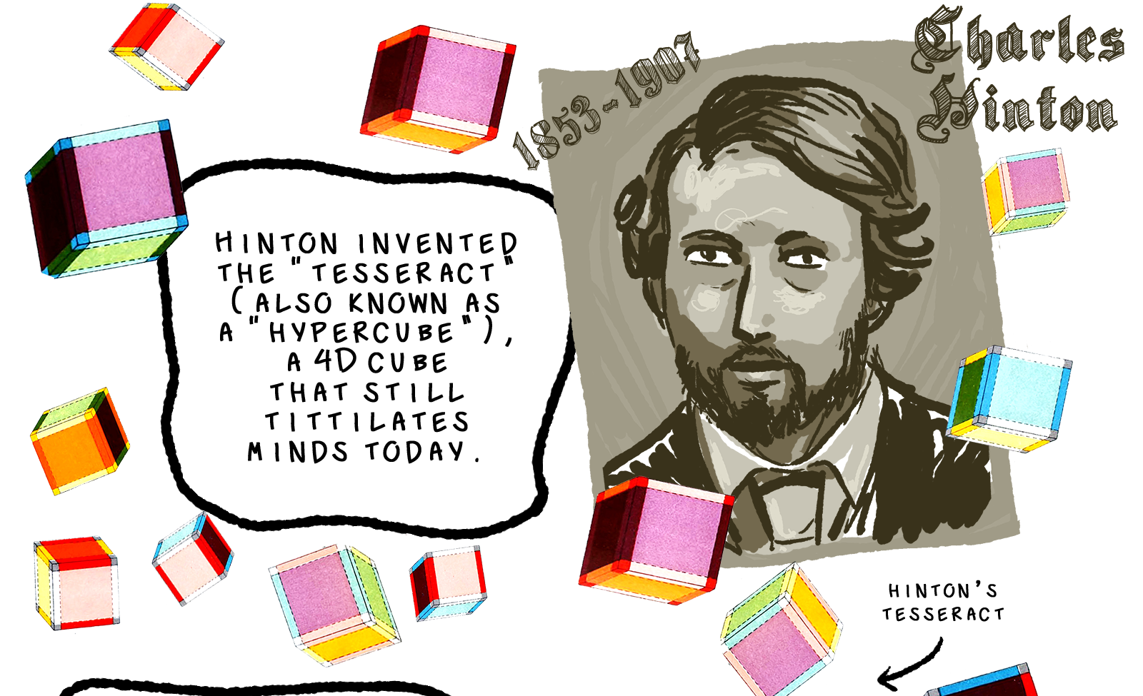 A text box reads, Hinton invented the tesseract, also known as a hypercube, a 4D cube that still titillates minds today. We see a portrait of Charles Hinton that looks like an old black-and-white photograph, and he is surrounded by floating tesseracts. He is labelled in old-timey lettering, Charles Hinton, 1853-1907.